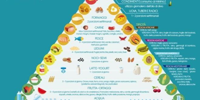 Il cibo unisce (la piramide alimentare)