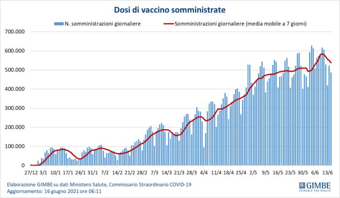 Vaccinazione eterologa: incertezza istituzionale tra opzione e obbligo