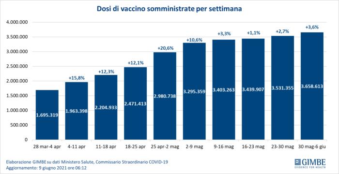 Monitoraggio Covid: in 2 mesi -84% di ricoveri e -82% di terapie intensive
