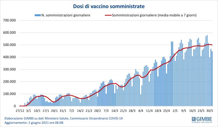 """Fondazione Gimbe, Covid: """"si svuotano gli ospedali e calano i decessi"""""""