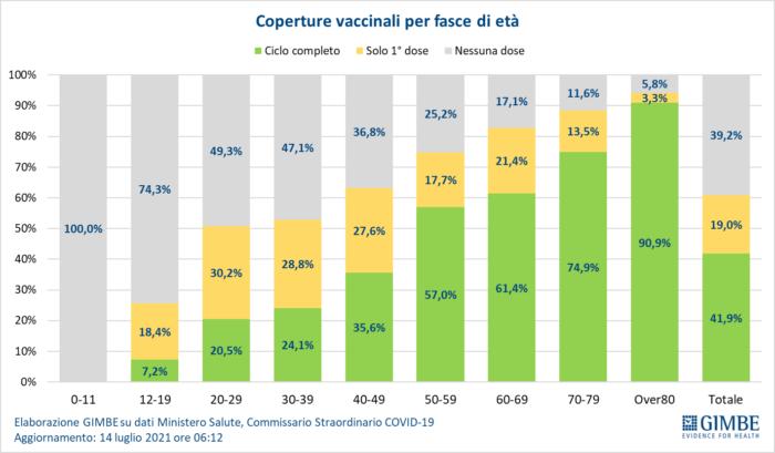 Covid: aumentano i contagi, accelerare copertura vaccinale agli over 60