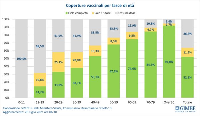 Covid: quarta ondata di contagi, ma impatto su ospedali ancora basso