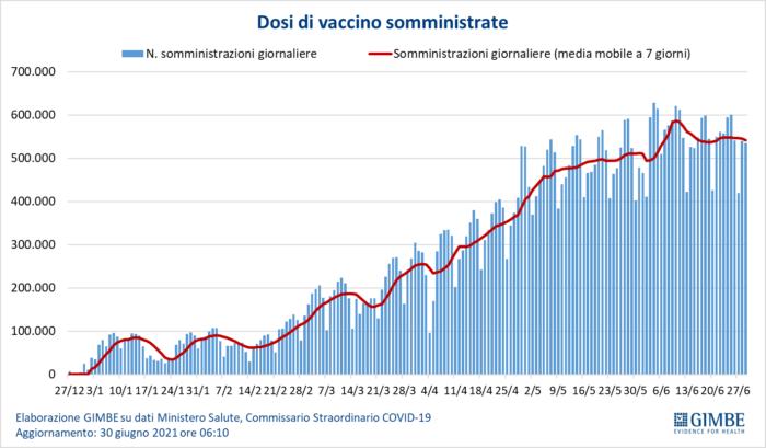 Variante delta: rimodulare campagna vaccinale per gli over 60 a rischio